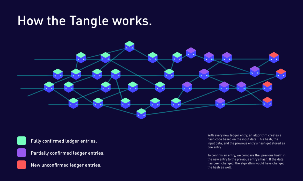 How the Tangle works—Infographic and description.