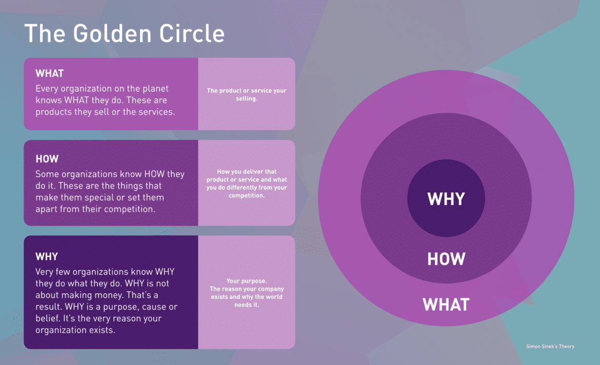 The golden circle infographic with explanations.